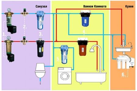 Схема очистки воды в квартире