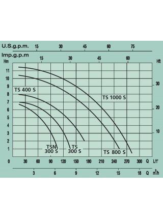 Погружной дренажный насос MARINA TSN 300/S