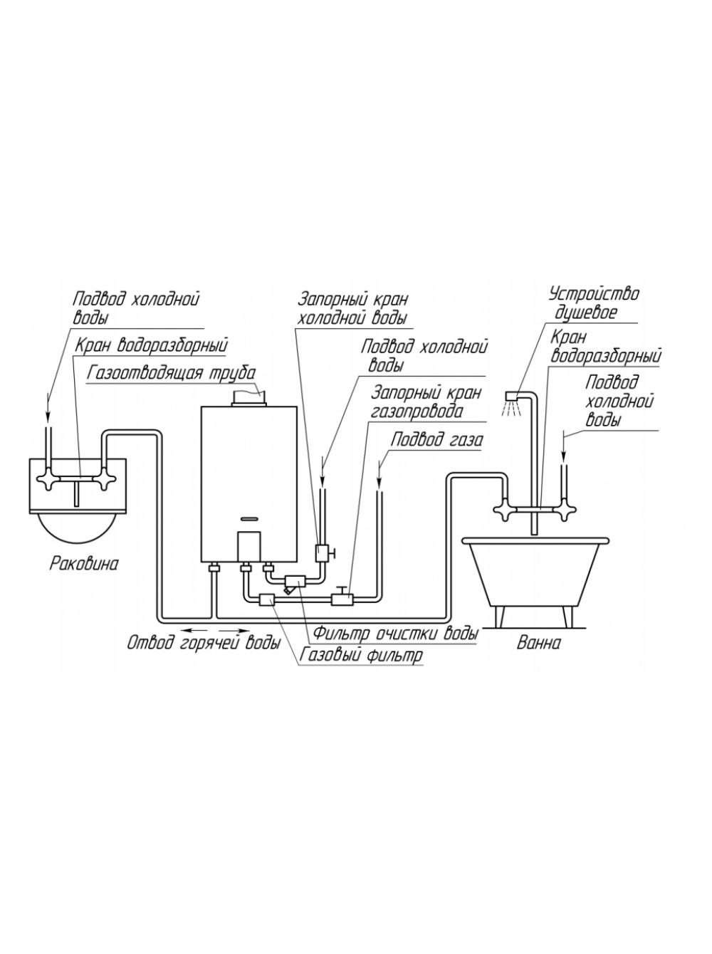 Коаксиальный дымоход газового котла своими руками