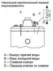 Водонагреватель газовый Baxi SAG3 300T