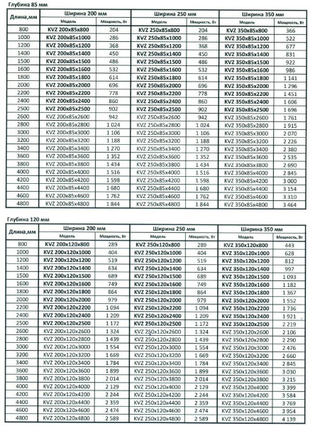 таблица мощности конвекторов КВЗ и КВП